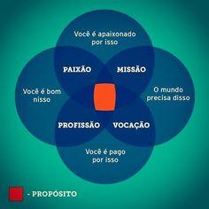 Encontre ponto x e ataque com todas as forças!  #empreendedorismo #gv #geracaodevalor #empreendedor
