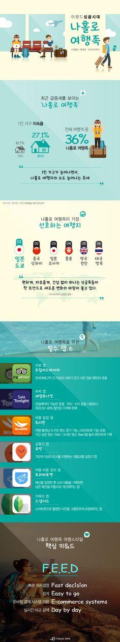 여행도 싱글시대 '나홀로 여행족' 늘어난다[인포그래픽] | VISUAL DIVE