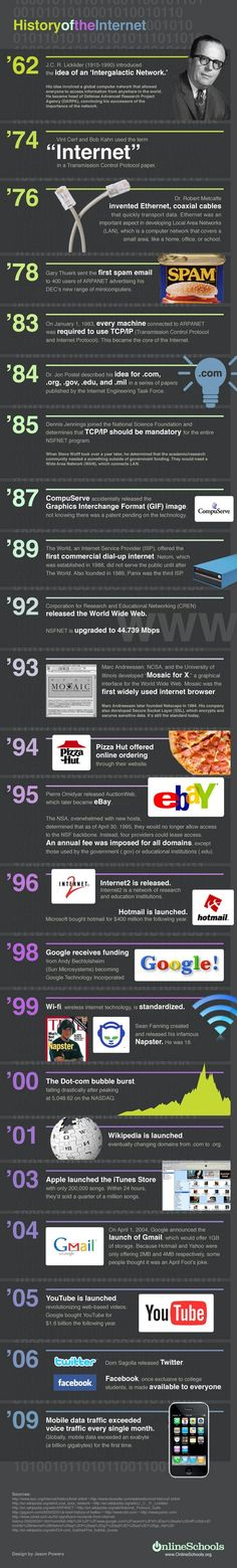 Who invented the Internet? An infographic by Online MBA offers a visual history of the Internet. Der Computer, Computer Internet, Computer Technology, Computer Science, Science And Technology, Web Internet, Computer Engineering, Internet Safety, Energy Technology