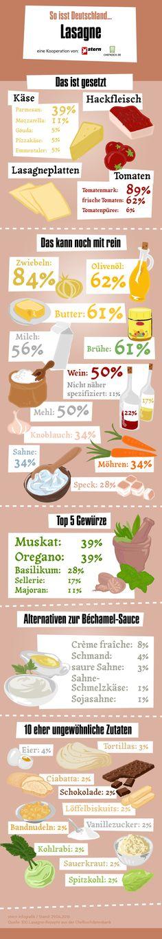 In Zusammenarbeit mit stern.de haben wir unsere beliebtesten User-Rezepte für Lasagne ausgewertet und die beliebtesten Zutaten entdeckt. Einfach auf das Bild klicken und schon öffnet sich der http://www.chefkoch.de/magazin/artikel/2663,0/Chefkoch/Lasagne-leckerer-Nudelauflauf.html zum Thema. Ist eure Lieblingszutat auch mit dabei?