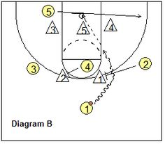 2-3 zone offense - zone 21 play