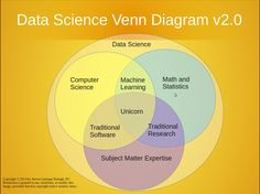 Most of us think Data Science is simply statistics. If you are good at statistics, you will be able to represent the numbers in any way you want: charts, infographics, etc. Will you be able to identity the different data needs for the business in different areas?