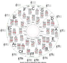 คอร์ดกีต้าร์โปร่ง ตารางคอร์ดกีต้าร์ ตารางคอร์ดกีต้าร์โปร่ง Ukulele, Guitar Chords, Words, Twitter, Guitars, Major Scale, Ideas, Guitar Chord, Horse