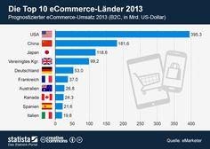 Die Grafik bildet eine Prognose des #ecommerce-Umsatzes in 2013 ab. #statista #infografik