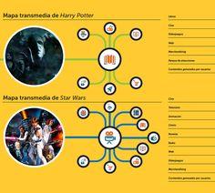 transmedia-harry-potter-stars-wars-innovacion-audiovisual-acens-blog-cloud Harry Potter, Storytelling, Blog, Star Wars, Reading, Study, Maps, Novels, Libros