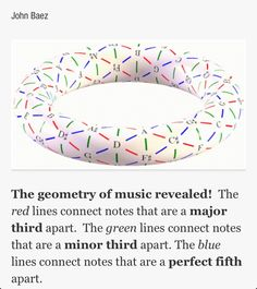 The Torus Solid and Music Chord Theory are combined to demonstrate how chords patterns are braided together a) the Theory b) a torus solid, and voile! now once was a confusing pattern can now be easily seen and interpreted in a glance. Music Theory Lessons, Music Theory Guitar, Music Chords, Mathematics Geometry, Sacred Geometry, Physics And Mathematics, Sound Of Music, Music Is Life, Good Music