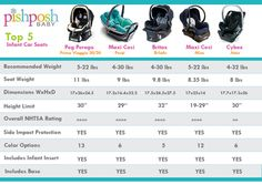 I went cheap on my infant carseat because I thought they were all the same. Don't do that get a good one. Also good to have one that can snap in stroller makes transporting sleeping babies very easy.
