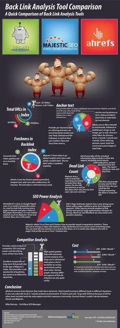 Great infographic comparing SEOmoz, MajesticSEO & Ahrefs Link Tools!