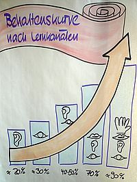 Methodik Didaktik - Behaltenskurve Train The Trainer, Learning For Life, Innovation Strategy, Leadership Coaching, Sketch Notes, Anchor Charts, Helping People, Templates, Teaching
