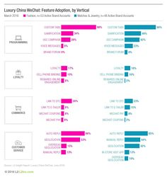 WeChat is China's most popular app, but most luxury brands fail to tap into its potential. Rather than take advantage of the platform's one-to-one nature, brands have used it to push content, as they would with any other social platform – an approach that has been largely ineffective.