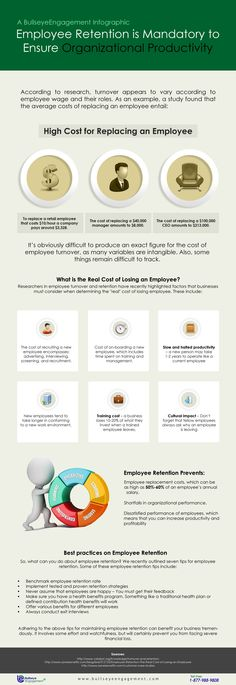 Employee Retention is Mandatory to Ensure Organizational Productivity! Have a look at an info-graphics released by the BullseyeEngagement