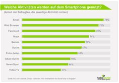 Social Media Studie zu Facebook Mobile Nutzung, Geräte, Grafik, Deutschland: Smartphone Nutzung und Social Networks