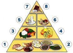 pyramida zdravé výživy - Hledat Googlem