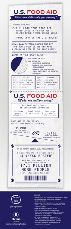 Via Oxfam America - By buying locally, our U.S. food aid dollars would go substantially further, feeding more than 17 million additional people at no additional cost to taxpayers.