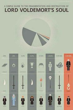 Dark Lord Voldy's Horcrux Chart | Harry Potter | Soul | Lord Voldemort | Taken from Facebook