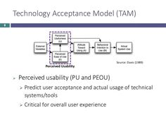 Technology Acceptance Model, User Experience, Assessment, Behavior, Behance, Business Valuation, Manners
