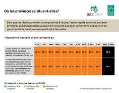 Bien que les résultats varient d'une province à l'autre, l'accès rapide aux soins de santé primaires au Canada est beaucoup moins courant que dans la moyenne des pays, et ce, peu importe la province ayant participé à l'enquête.