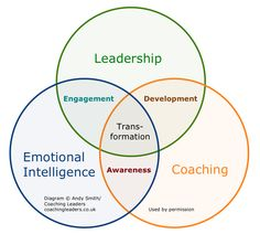 How leadership, emotional intelligence and coaching fit together. Free to use as long as you include the copyright statement and URL. Get higher-resolution versions on my blog at coachingleaders.co.uk/blog