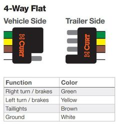 Trailer Wiring Diagram and Installation Help - Towing 101 Trailer Light Wiring, Trailer Wiring Diagram, Trailer Hitch Installation, Camper Boat, Rv Battery, Utility Trailer, Post Date, Camper Trailers, Tail Light