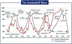 The short version of the Long Wave story is that we're emotional creatures with limited memories. For as long as there have been markets we've been passing