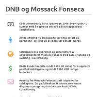 Infographic: DNB og Mossach Fonseca