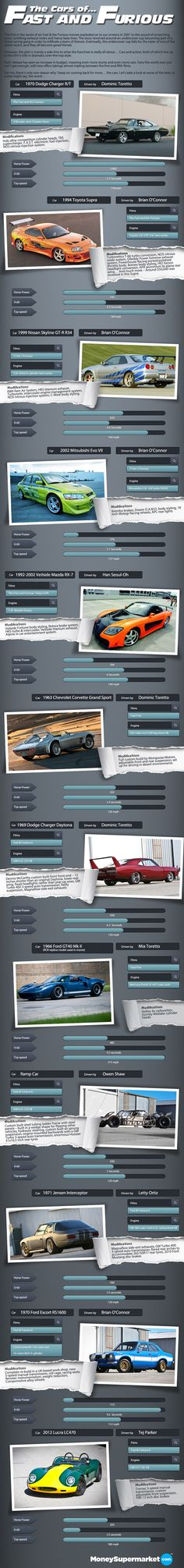 Cars of The Fast and the Furious [Infographic]