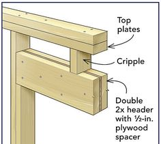 Frame a Door Rough Opening - Fine Homebuilding Building A Garage, Building A House, Door Header, Framing Construction, Shipping Container Design, Shed Doors, Reno, Home Repair, Woodworking Projects Plans