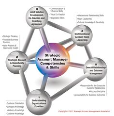 Strategic Account Managers Competency Model