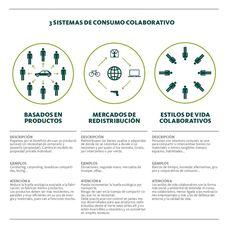 Conoce tres ejemplos de Sistemas de Consumo Colaborativo.  #RSC #SistemasColaborativos #Sostenibilidad