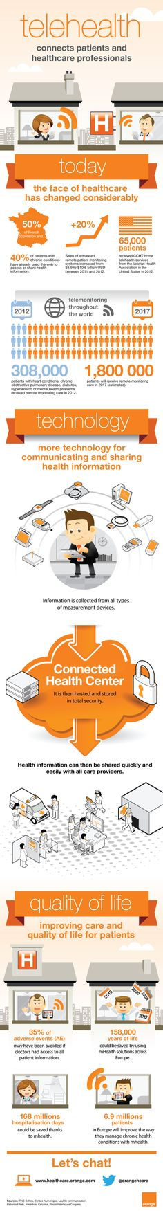 infographic---telehealth-connects-patients-and-healthcare-professionals---Orange-Healthcare