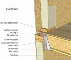 Sip wall and engineered floor section walls pinterest for Sip floor panels