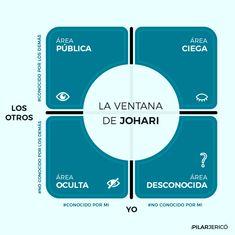 Aprende a conocerte con la ventana de Johari   Pilar Jericó