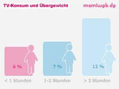 Mamiweb.de - Häufiges Fernsehen macht Kinder dick  #fernesehen #dick #kind #fettleibigkeit #fettleibig #fernsehkonsum #bewegung #bewegungsmangel
