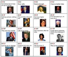 Myers briggs characters intp famous people