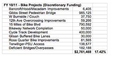 "Picture_3.png Portland Mercury: ""Here's the Story of Portland Budget: Bike Projects Aren't Stealing Money from Cars"" by Sarah Mirk 5-17-2011  WIth spending charts."
