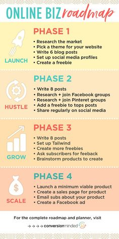 Are you unsure what you need to be doing in order to grow your business? This graphic explains the different phases of growing a business! You can learn more by clicking through to our website! Business Planner, Business Tips, Online Business, Strategy Business, Small Business Plan, Starting A Business, Business Entrepreneur, Business Marketing, Business Branding