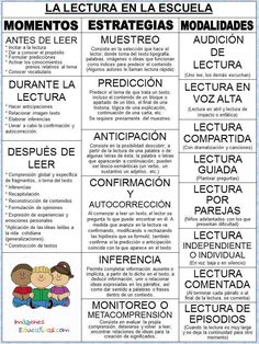 La lectura en la escuela, momentos estrategias y modalidades