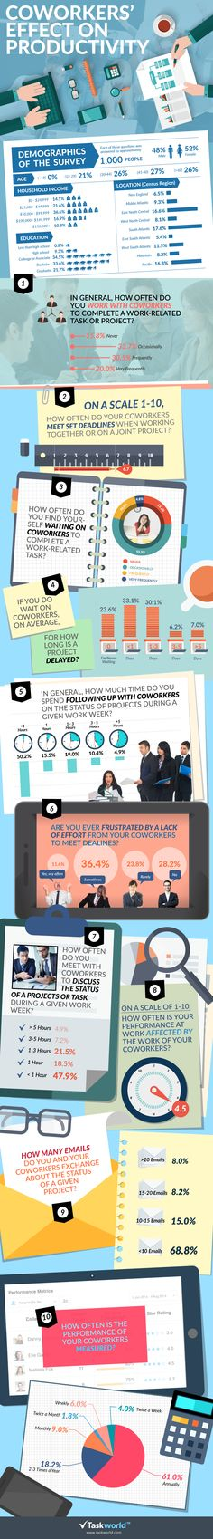 How do coworkers effect your productivity? See the survey's findings in the infographic that tell us how do your coworkers affect your productivity! Sales And Marketing, Business Marketing, Business Infographics, Digital Marketing, Talent Management, Time Management, Project Management, Innovation, Other Ways To Say