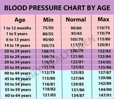 bp chart age wise: High blood pressure blood pressure chart blood and healthy