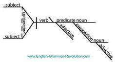 Sentence diagram mobile sentences diagram and paragraph ccuart Choice Image