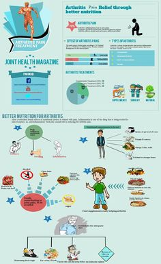 Info graphics :- Arthritis Pain Relief Through Better Nutrition.
