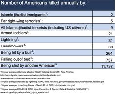 Factoids, number of Americans killed by....