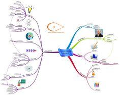 Les 6 domaines d'utilisation du Mind Mapping