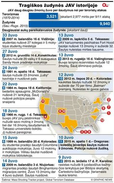 """Tragiškos žudynės JAV istorijoje (""""Graphic News"""" nuotr.)"""
