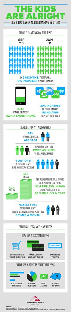Mobile Banking Statistics - Gen Y has taken mobile banking by storm. Infographic by Mountain America Credit Union