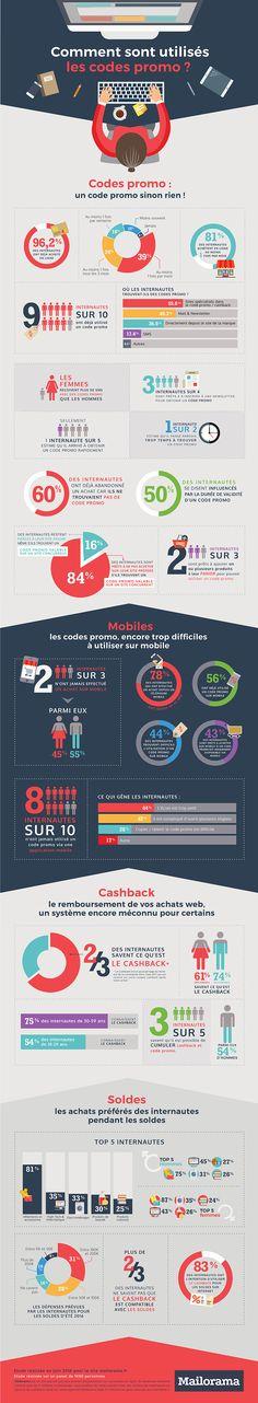 [Infographie] Découvrez les habitudes des internautes dans l'utilisation des codes promo : Capitaine Commerce 3.6