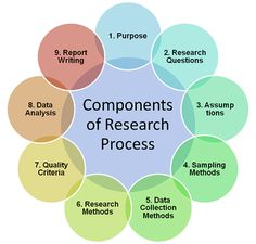Components of good research report