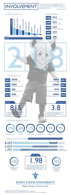 Assessment Infographic - Saint Louis University clubs and organizations (May 2013)