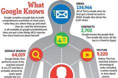 Google's Privacy Balancing Act - WSJ.com