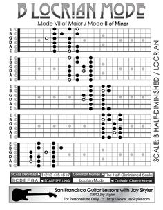 B modalità locrese chitarra Scala Patterns- 5 Posizione Grafico